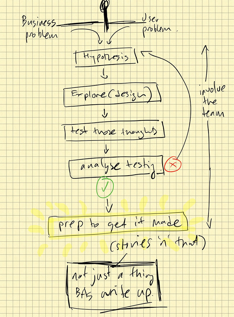 A grab from my notebook. It shows a diagram of an example workflow.