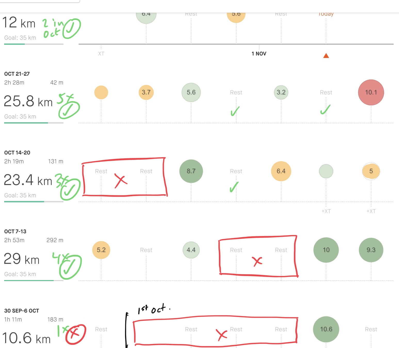 A screen grab of my Strava training log. I've drawn over it gaps in running and tallied up my runs for the weeks.